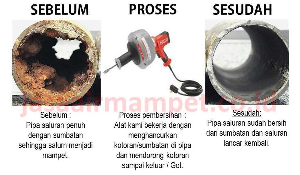 jasa air mampet bekasi dan jakarta